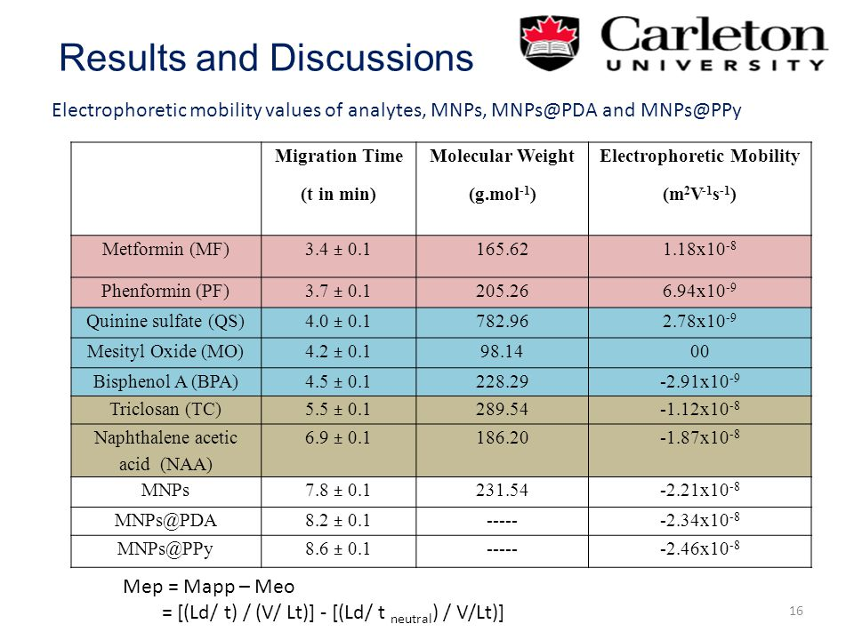 Results and Discussions 16 Electrophoretic mobility values of analytes, MNPs, MNPs@PDA and MNPs@PPy Mep = Mapp – Meo = [(Ld/ t) / (V/ Lt)] - [(Ld/ t neutral ) / V/Lt)] Migration Time (t in min) Molecular Weight (g.mol -1 ) Electrophoretic Mobility (m 2 V -1 s -1 ) Metformin (MF) 3.4 ± 0.1 165.621.18x10 -8 Phenformin (PF) 3.7 ± 0.1 205.266.94x10 -9 Quinine sulfate (QS) 4.0 ± 0.1 782.962.78x10 -9 Mesityl Oxide (MO) 4.2 ± 0.1 98.1400 Bisphenol A (BPA) 4.5 ± 0.1 228.29-2.91x10 -9 Triclosan (TC) 5.5 ± 0.1 289.54-1.12x10 -8 Naphthalene acetic acid (NAA) 6.9 ± 0.1 186.20-1.87x10 -8 MNPs 7.8 ± 0.1 231.54-2.21x10 -8 MNPs@PDA 8.2 ± 0.1 ------2.34x10 -8 MNPs@PPy8.6 ± 0.1------2.46x10 -8