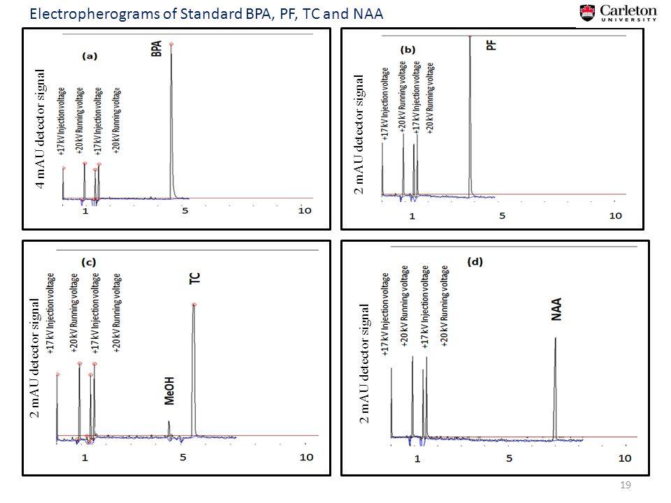 19 4 mAU detector signal 2 mAU detector signal Electropherograms of Standard BPA, PF, TC and NAA