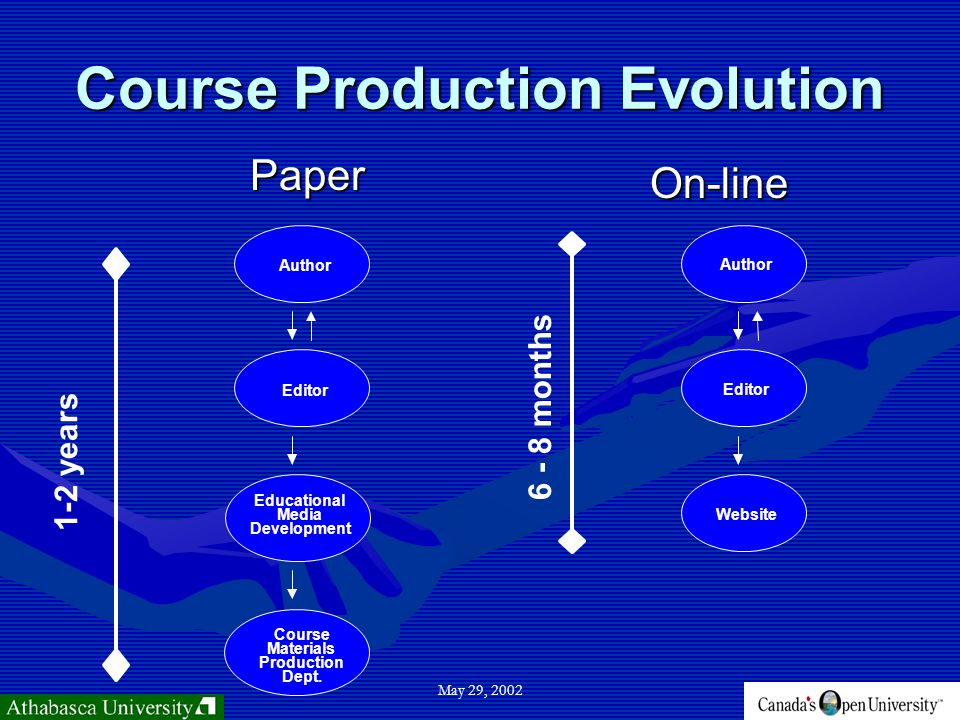 May 29, 2002 Course Production Evolution Paper On-line Author Editor Educational Media Development Course Materials Production Dept.