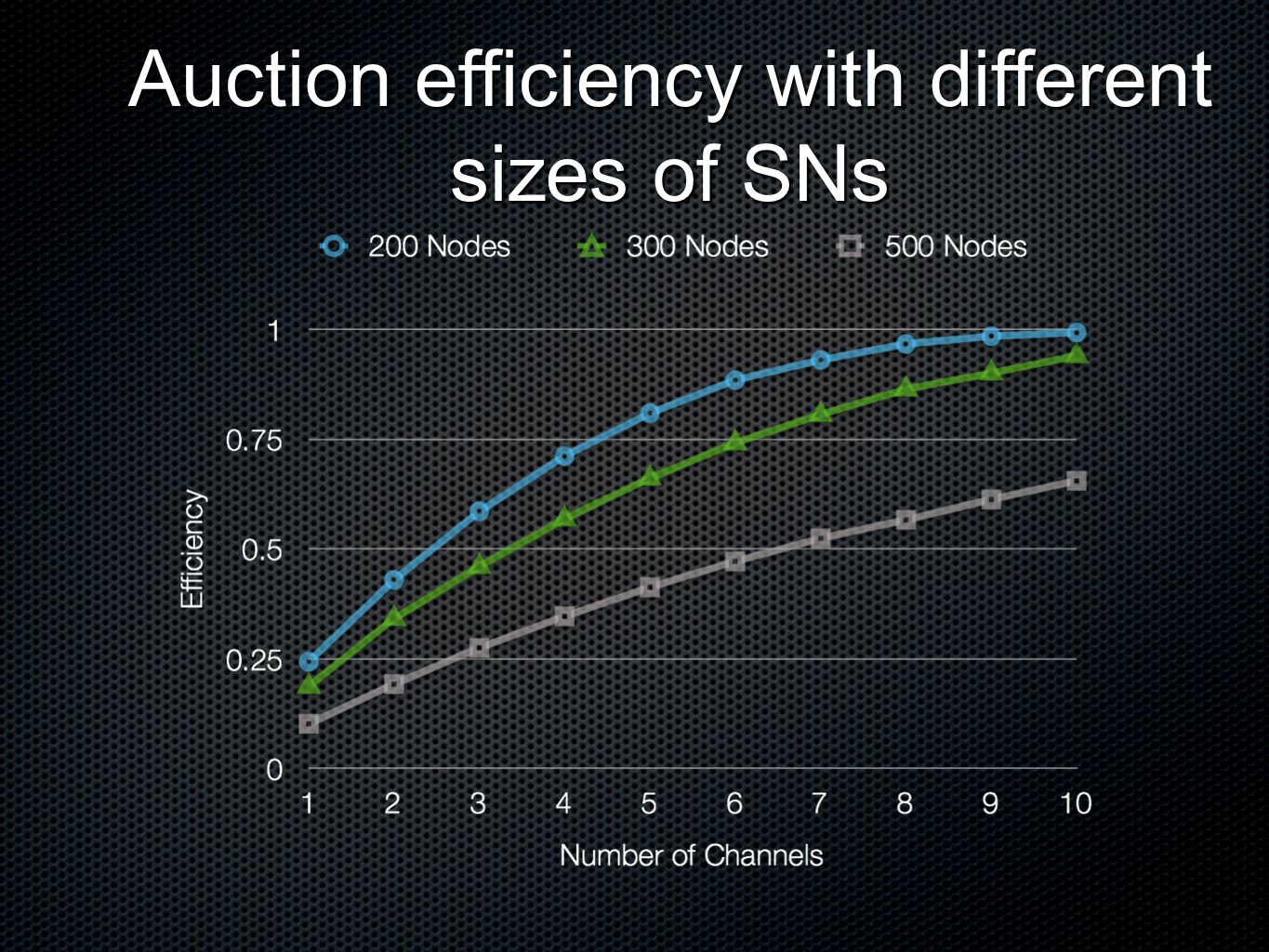 Auction efficiency with different sizes of SNs