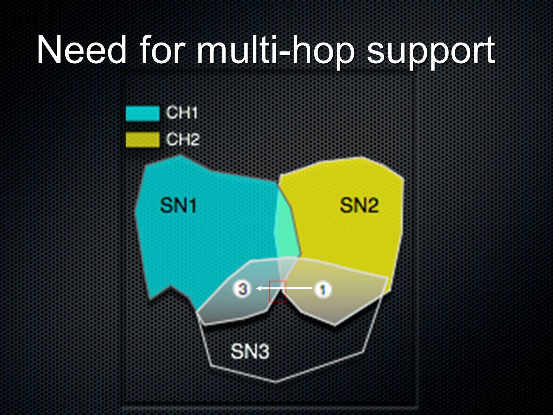 Multi-hop transmission
