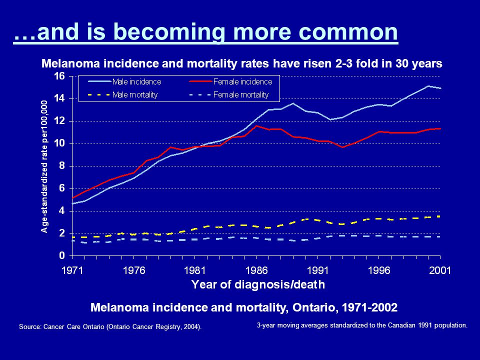 Source: Cancer Care Ontario (Ontario Cancer Registry, 2004). 3-year moving averages standardized to the Canadian 1991 population. Melanoma incidence a
