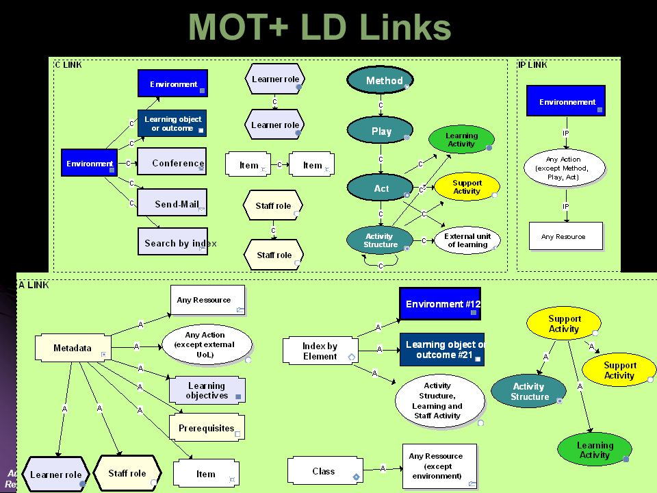 Author: Lornet LD team Reuse freely – Just quote MOT+ LD Links