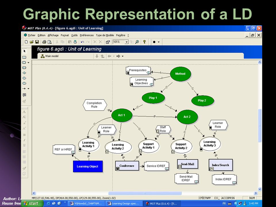 Author: Lornet LD team Reuse freely – Just quote Graphic Representation of a LD