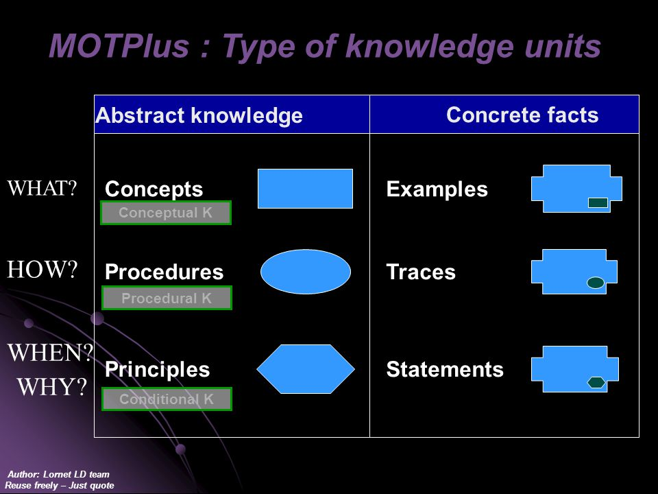 Author: Lornet LD team Reuse freely – Just quote Concepts Procedures Principles Examples Traces Statements Abstract knowledge Concrete facts MOTPlus : Type of knowledge units WHAT.