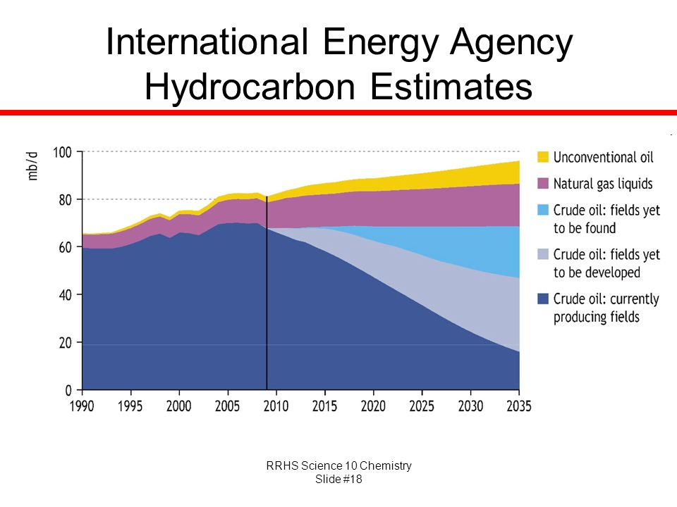 RRHS Science 10 Chemistry Slide #18 International Energy Agency Hydrocarbon Estimates