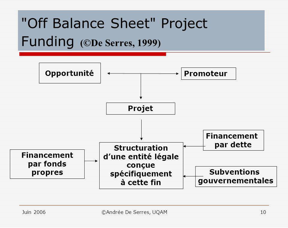 Juin 2006©Andrée De Serres, UQAM10 Off Balance Sheet Project Funding (©De Serres, 1999) Opportunité Promoteur Projet Financement par fonds propres Structuration d'une entité légale conçue spécifiquement à cette fin Financement par dette Subventions gouvernementales