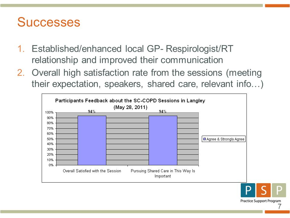 7 1. Established/enhanced local GP- Respirologist/RT relationship and improved their communication 2. Overall high satisfaction rate from the sessions