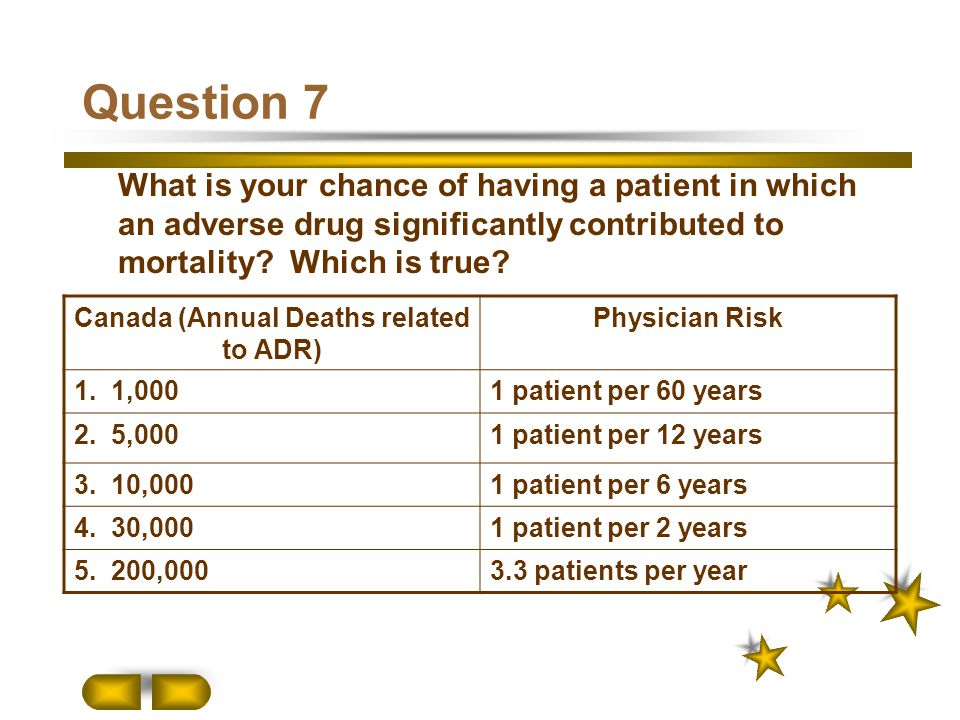 Question 7 What is your chance of having a patient in which an adverse drug significantly contributed to mortality? Which is true? Canada (Annual Deat