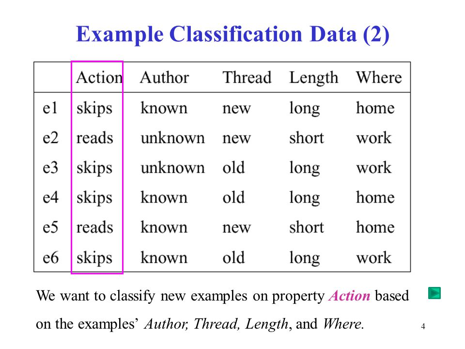 5 Learning task  Inductive inference Given a set of examples of f(author,thread, length, where) = {reads,skips} Find a function h(author,thread, length, where) that approximates f