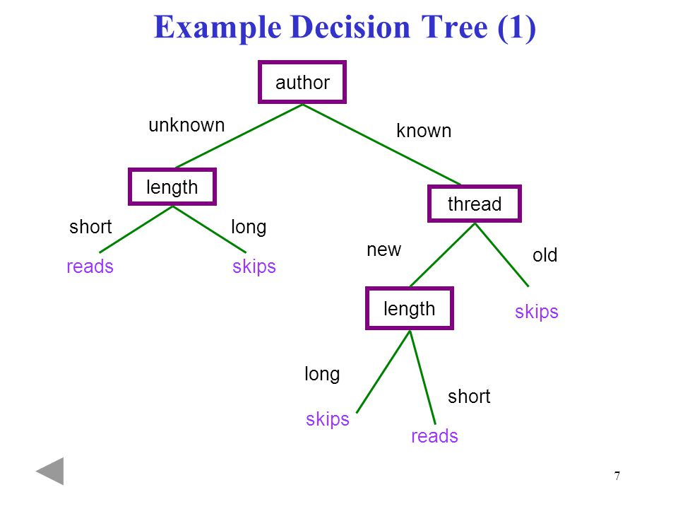 7 author length unknown shortlong skipsreads thread known length new old skips short reads Example Decision Tree (1) long skips