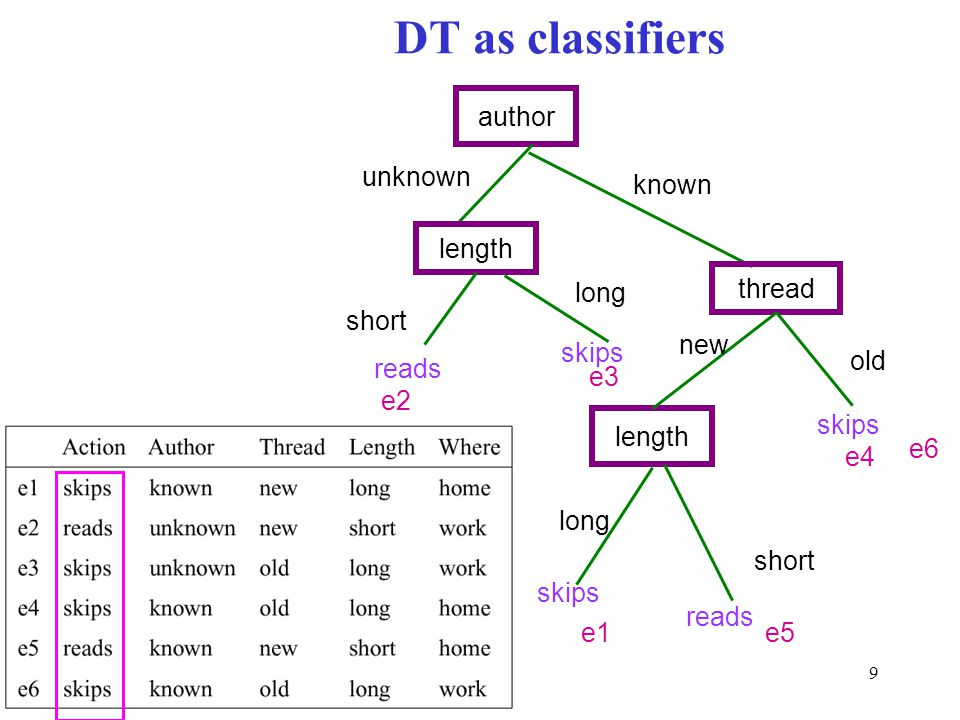 9 author length unknown short long skips reads thread known length new old skips short reads e2 e3 e4 e1e5 DT as classifiers e6 long skips