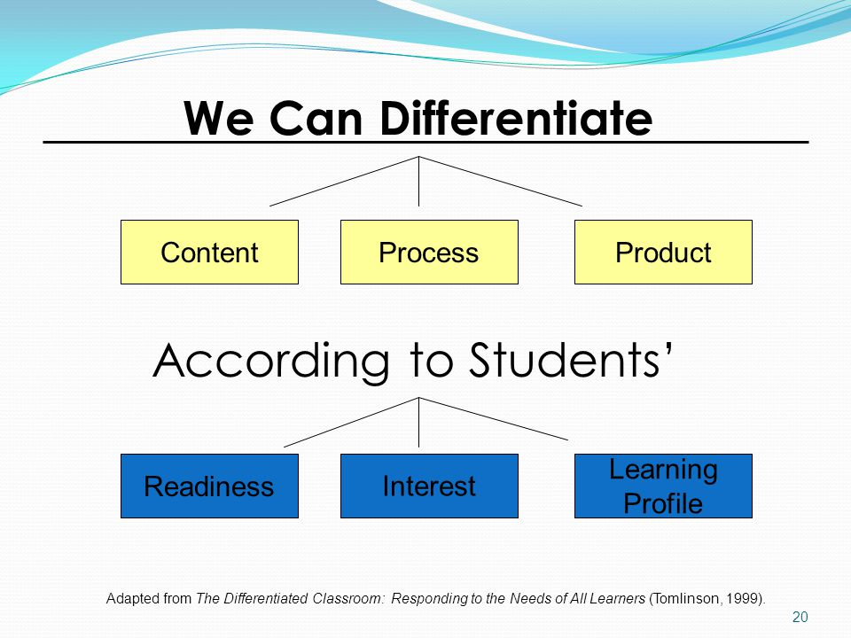 ContentProcessProduct According to Students' Readiness Interest Learning Profile We Can Differentiate Adapted from The Differentiated Classroom: Responding to the Needs of All Learners (Tomlinson, 1999).