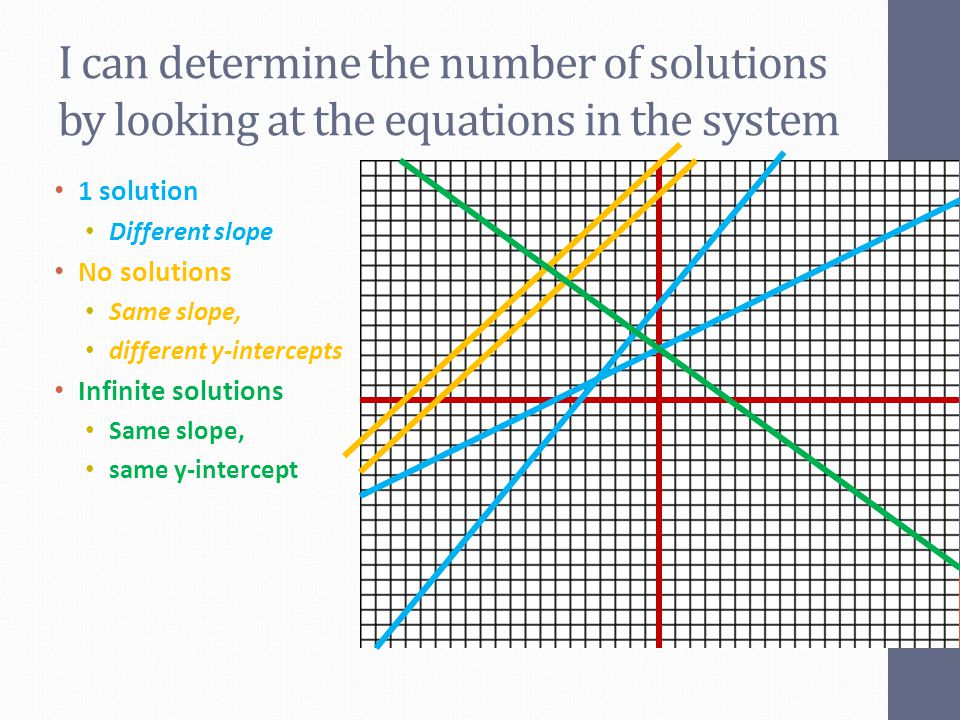 I can determine the number of solutions by looking at the equations in the system 1 solution Different slope No solutions Same slope, different y-inte