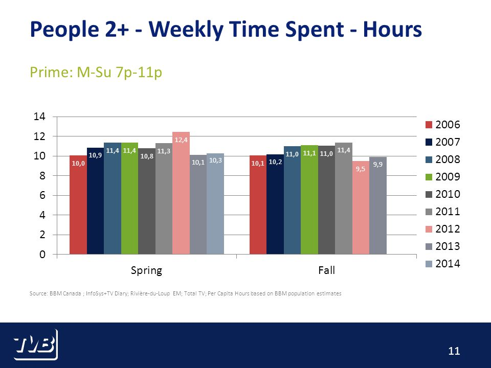 11 People 2+ - Weekly Time Spent - Hours Prime: M-Su 7p-11p Source: BBM Canada ; InfoSys+TV Diary; Rivière-du-Loup EM; Total TV; Per Capita Hours based on BBM population estimates