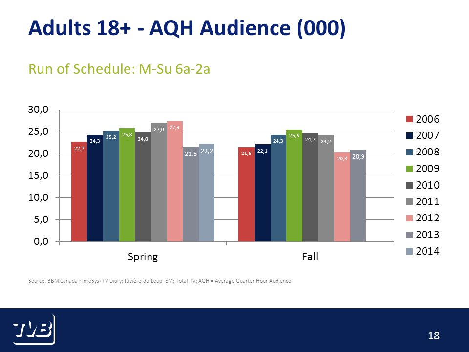 18 Source: BBM Canada ; InfoSys+TV Diary; Rivière-du-Loup EM; Total TV; AQH = Average Quarter Hour Audience Adults AQH Audience (000) Run of Schedule: M-Su 6a-2a