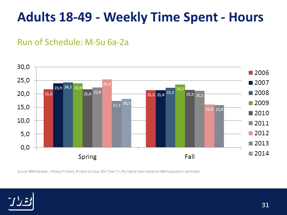 31 Source: BBM Canada ; InfoSys+TV Diary; Rivière-du-Loup EM; Total TV; Per Capita Hours based on BBM population estimates Adults Weekly Time Spent - Hours Run of Schedule: M-Su 6a-2a