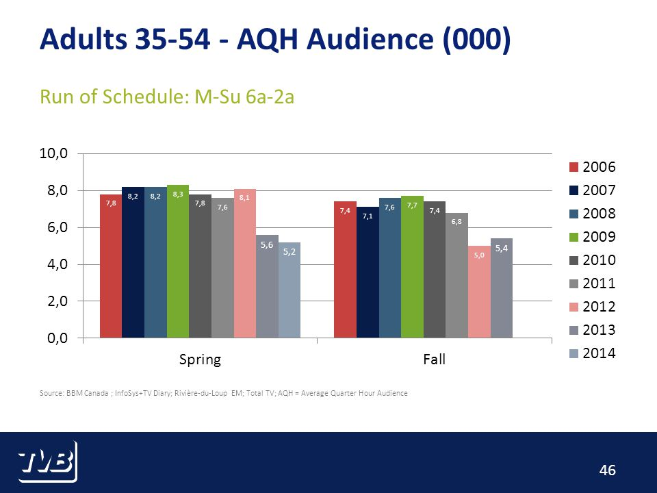 46 Adults AQH Audience (000) Run of Schedule: M-Su 6a-2a Source: BBM Canada ; InfoSys+TV Diary; Rivière-du-Loup EM; Total TV; AQH = Average Quarter Hour Audience