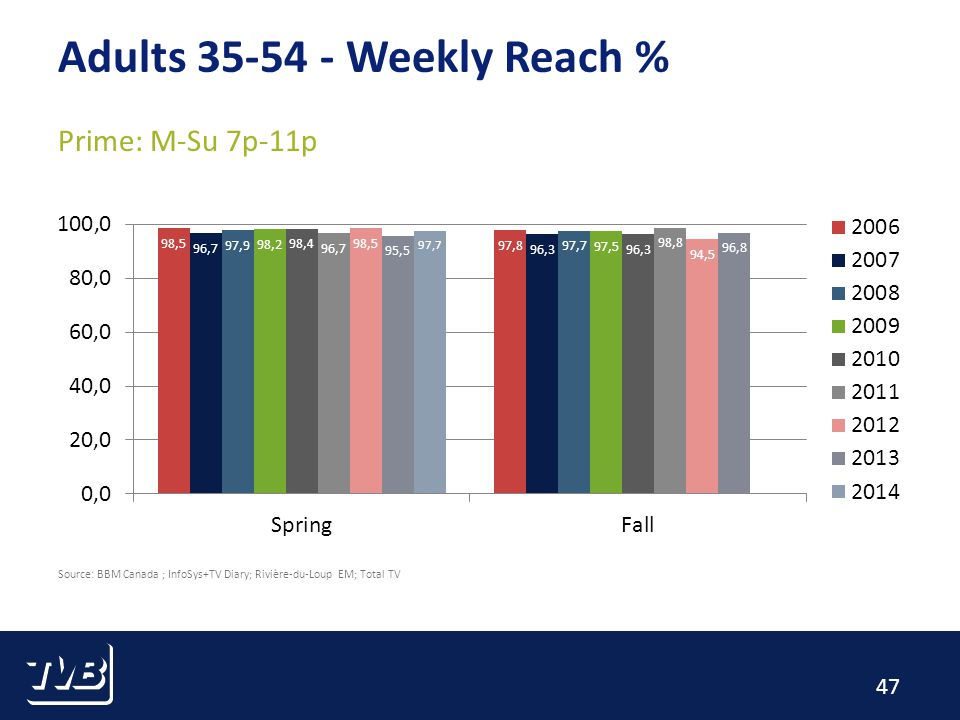 47 Adults Weekly Reach % Prime: M-Su 7p-11p Source: BBM Canada ; InfoSys+TV Diary; Rivière-du-Loup EM; Total TV