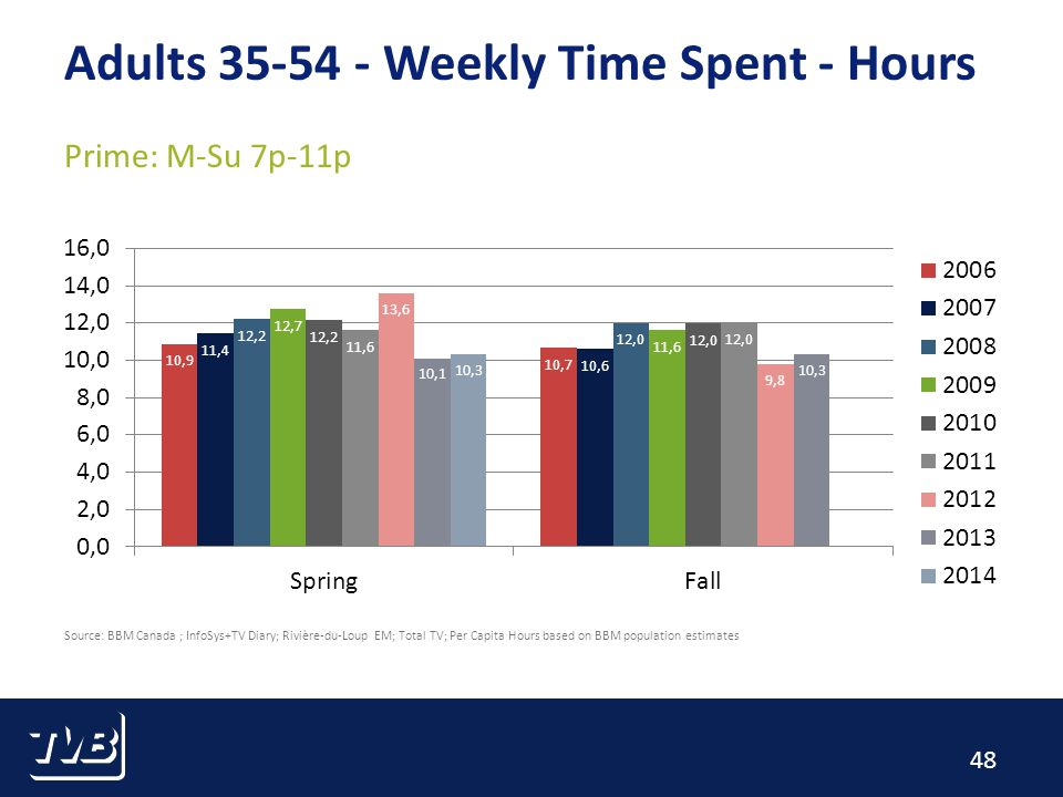 48 Adults 35-54 - Weekly Time Spent - Hours Prime: M-Su 7p-11p Source: BBM Canada ; InfoSys+TV Diary; Rivière-du-Loup EM; Total TV; Per Capita Hours b
