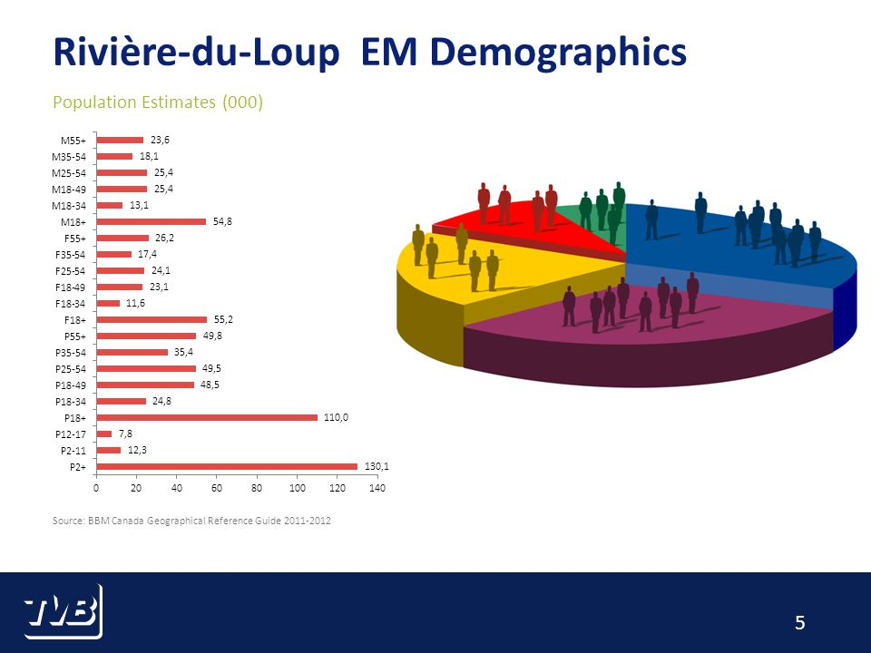 5 Rivière-du-Loup EM Demographics Population Estimates (000) Source: BBM Canada Geographical Reference Guide 2011-2012