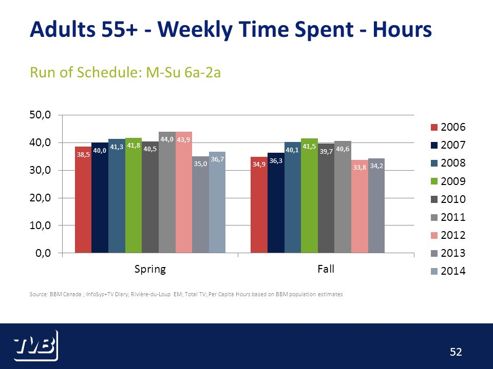 52 Source: BBM Canada ; InfoSys+TV Diary; Rivière-du-Loup EM; Total TV; Per Capita Hours based on BBM population estimates Adults Weekly Time Spent - Hours Run of Schedule: M-Su 6a-2a