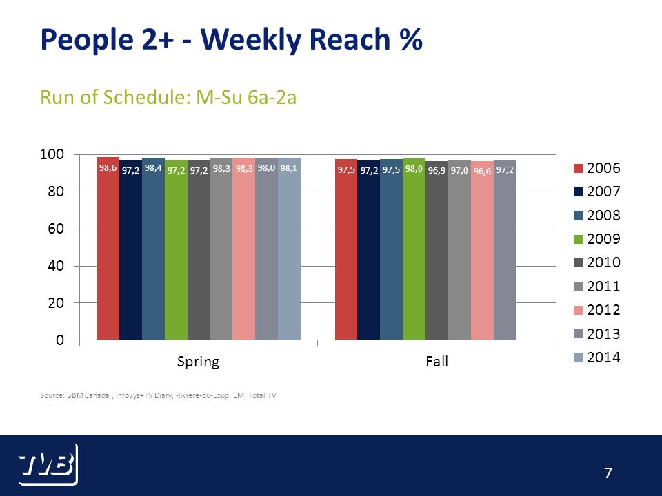 7 People 2+ - Weekly Reach % Run of Schedule: M-Su 6a-2a Source: BBM Canada ; InfoSys+TV Diary; Rivière-du-Loup EM; Total TV