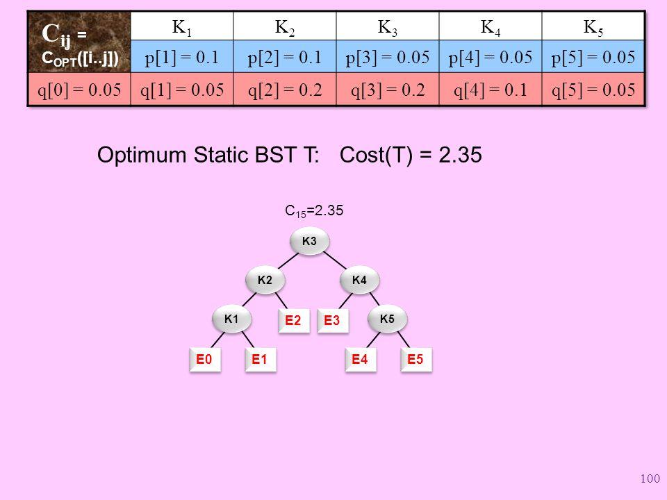 E2 C 15 =2.35 K3 K2 E3 K4 E4 E5 K5 E0 E1 K1 Optimum Static BST T: Cost(T) = 2.35 100
