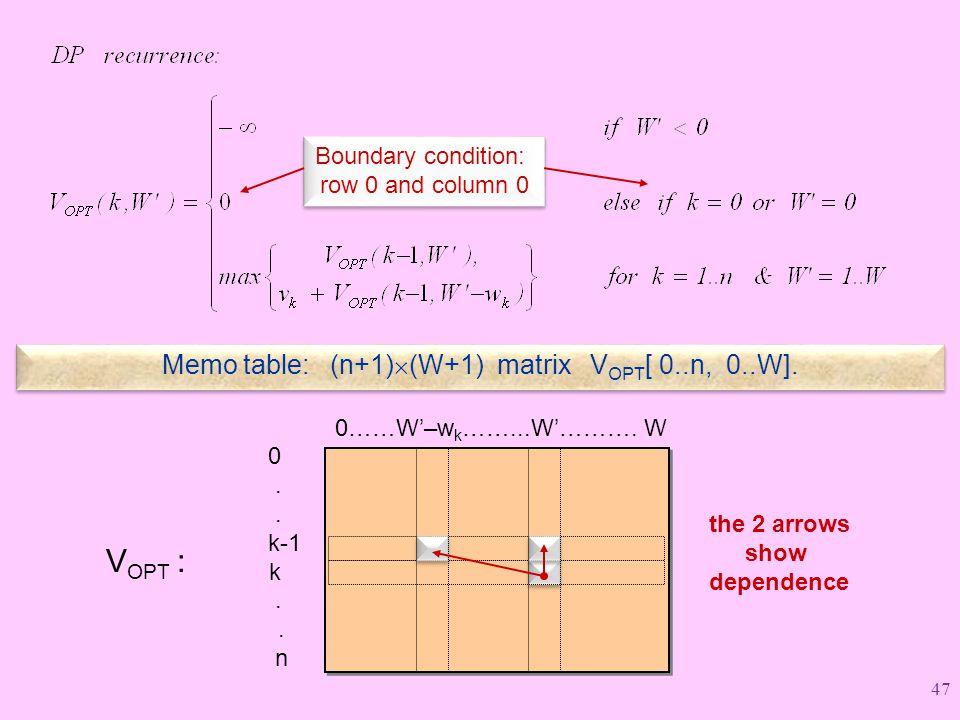 Memo table: (n+1)  (W+1) matrix V OPT [ 0..n, 0..W].