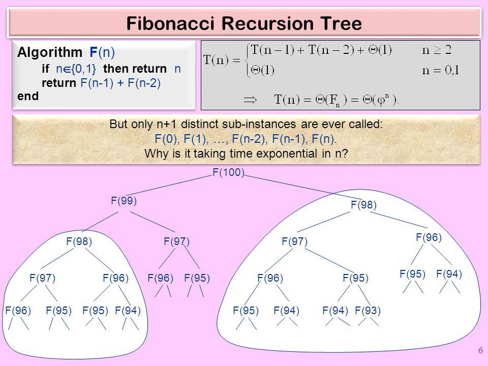 Fibonacci Recursion Tree Algorithm F(n) if n  {0,1} then return n return F(n-1) + F(n-2) end Algorithm F(n) if n  {0,1} then return n return F(n-1) + F(n-2) end F(100) F(99) F(98) F(97) F(95) F(96) F(97)F(96) F(95) F(94) F(97) F(96)F(95) F(94) F(93) F(94) But only n+1 distinct sub-instances are ever called: F(0), F(1), …, F(n-2), F(n-1), F(n).