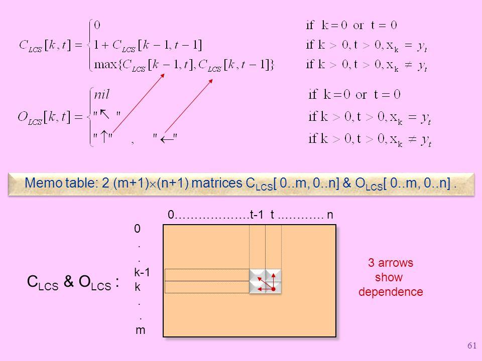 Memo table: 2 (m+1)  (n+1) matrices C LCS [ 0..m, 0..n] & O LCS [ 0..m, 0..n].