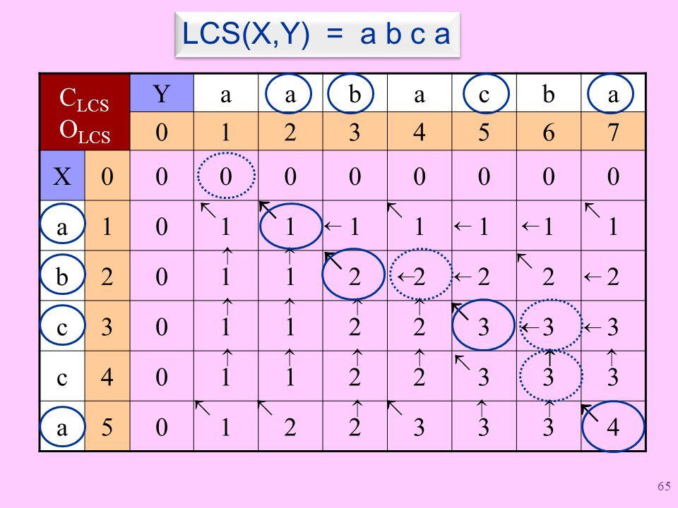 C LCS O LCS Yaabacba 01234567 X000000000 a101111111 b201122222 c301122333 c401122333 a501223334                       LCS(X,Y) = a b c a 65