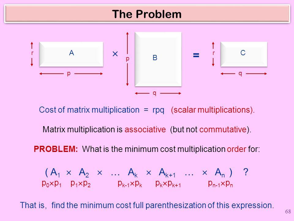 The Problem A B C rr p p q q  = Cost of matrix multiplication = rpq (scalar multiplications).