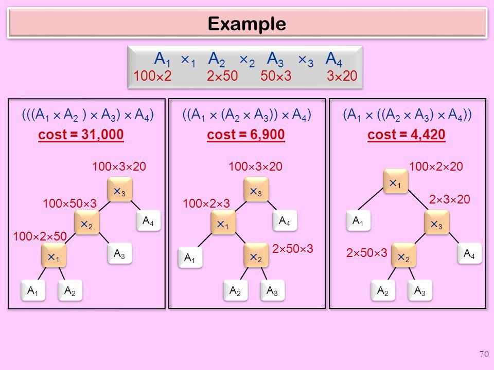 Example A 1  1 A 2  2 A 3  3 A 4 100  2 2  50 50  3 3  20 (((A 1  A 2 )  A 3 )  A 4 ) cost = 31,000 A2A2 A2A2 A4A4 A4A4 11 11 A3A3 A3A3 A1A1 A1A1 22 22 33 33 100  2  50 100  50  3 100  3  20 ((A 1  (A 2  A 3 ))  A 4 ) cost = 6,900 A3A3 A3A3 A4A4 A4A4 22 22 A1A1 A1A1 A2A2 A2A2 11 11 33 33 2  50  3 100  2  3 100  3  20 (A 1  ((A 2  A 3 )  A 4 )) cost = 4,420 A3A3 A3A3 A1A1 A1A1 22 22 A4A4 A4A4 A2A2 A2A2 33 33 11 11 2  50  3 2  3  20 100  2  20 70