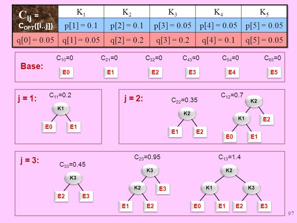 E0 E1 K1 j = 1: C 11 =0.2 Base: E0 C 10 =0 E1 C 21 =0 E2 C 32 =0 E3 C 43 =0 E4 C 54 =0 E5 C 65 =0 E1 E2 K2 C 22 =0.35 E0 E1 j = 2: C 12 =0.7 E2 K2 K1 E2 E3 K3 C 33 =0.45 j = 3: E1 E2 C 23 =0.95 E3 K3 K2 E0 E1 C 13 =1.4 K2 K1 E2 E3 K3 97