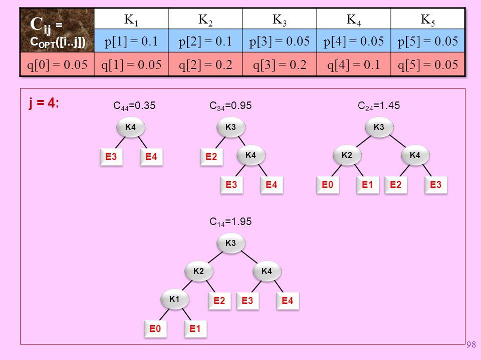 E3 E4 K4 C 44 =0.35 E3 E4 C 34 =0.95 E2 K3 K4 E0 E1 C 24 =1.45 K3 K2 E2 E3 K4 E2 j = 4: C 14 =1.95 K3 K2 E3 E4 K4 E0 E1 K1 98