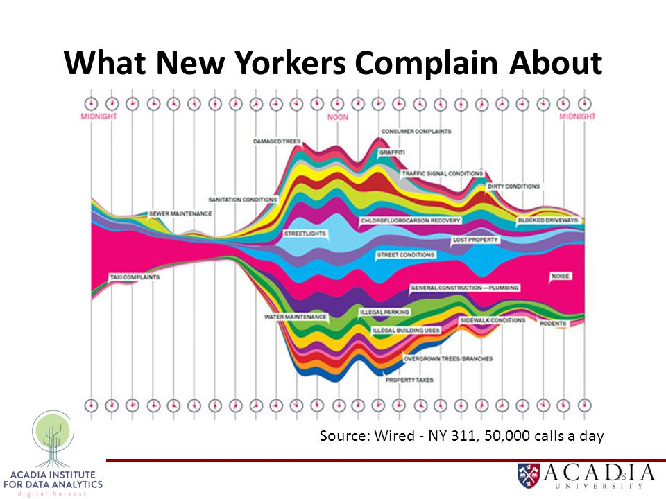 What New Yorkers Complain About 38 Source: Wired - NY 311, 50,000 calls a day