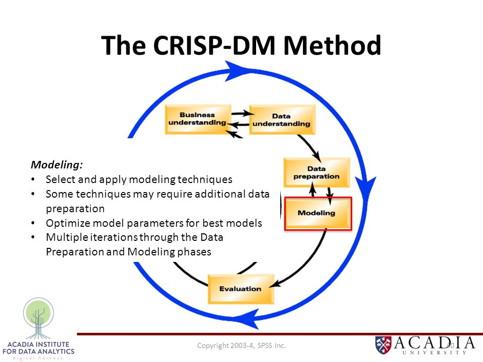 Copyright 2003-4, SPSS Inc.40 The CRISP-DM Method Modeling: Select and apply modeling techniques Some techniques may require additional data preparation Optimize model parameters for best models Multiple iterations through the Data Preparation and Modeling phases