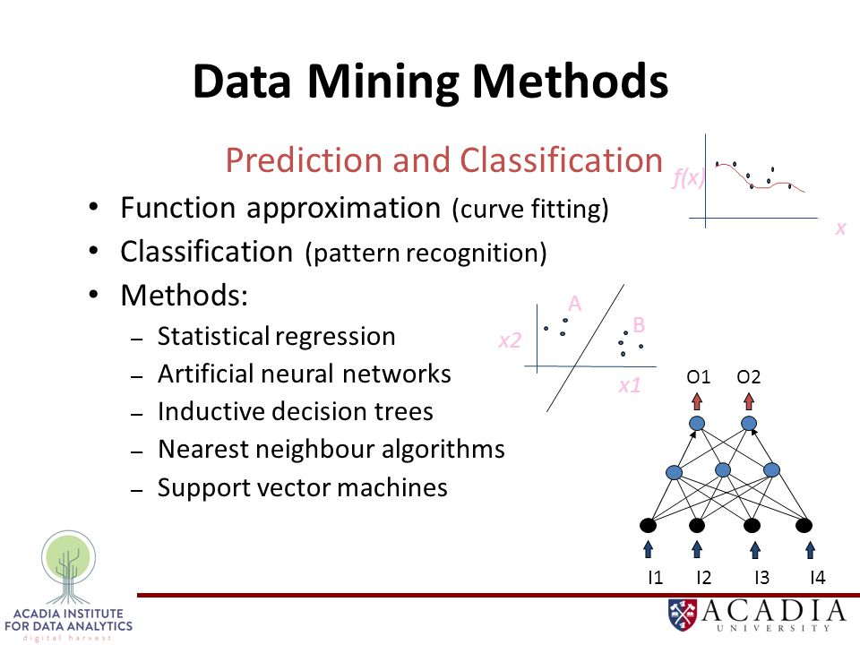 Data Mining Methods Prediction and Classification Function approximation (curve fitting) Classification (pattern recognition) Methods: – Statistical regression – Artificial neural networks – Inductive decision trees – Nearest neighbour algorithms – Support vector machines I1I2I3I4 O1O2 f(x) x x1 x2 A B