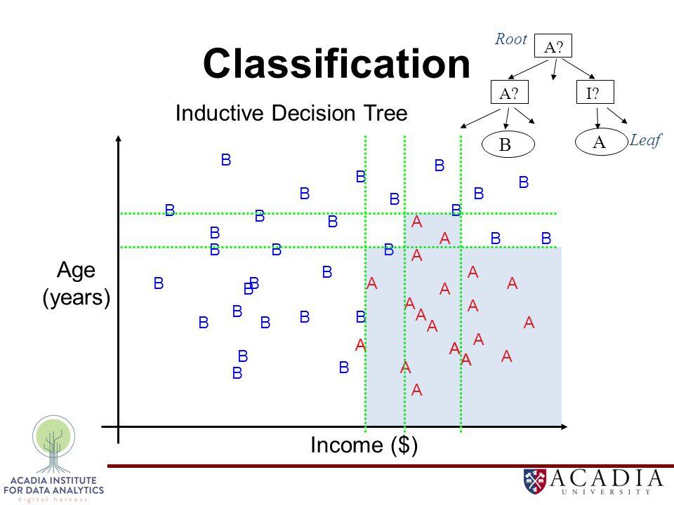 Classification A B B B B B B B BB B B B B B B B BB B B A A A A A A A A A A A A A A A A A A B B B B B B B B B Inductive Decision Tree A A A.