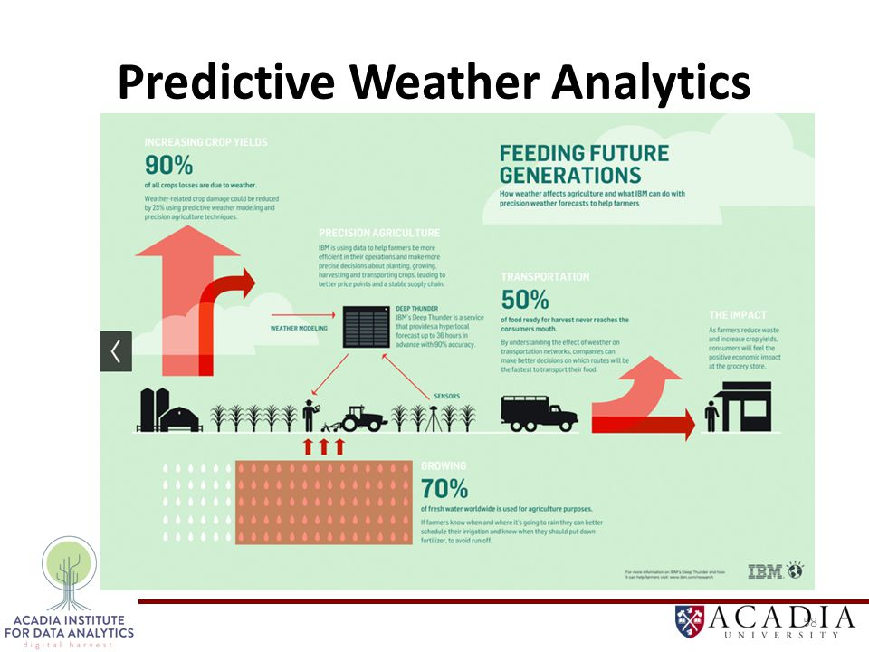 Predictive Weather Analytics 58