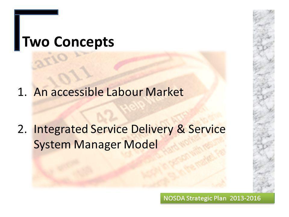 Our Core Values Creativity 10 NOSDA Strategic Plan 2013-2016 Responsiveness Efficiency Respectful Sustainable Partner Authority Voice Results Enabling NOSDA Strategic Plan 2013-2016