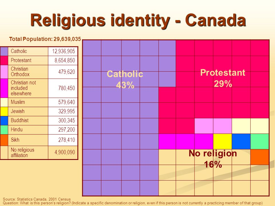 Religious identity - Canada Catholic 12,936,905 Protestant 8,654,850 Christian Orthodox 479,620 Christian not included elsewhere 780,450 Muslim 579,640 Jewish 329,995 Buddhist 300,345 Hindu 297,200 Sikh 278,410 No religious affiliation 4,900,090 Source: Statistics Canada, 2001 Census Question: What is this person s religion.