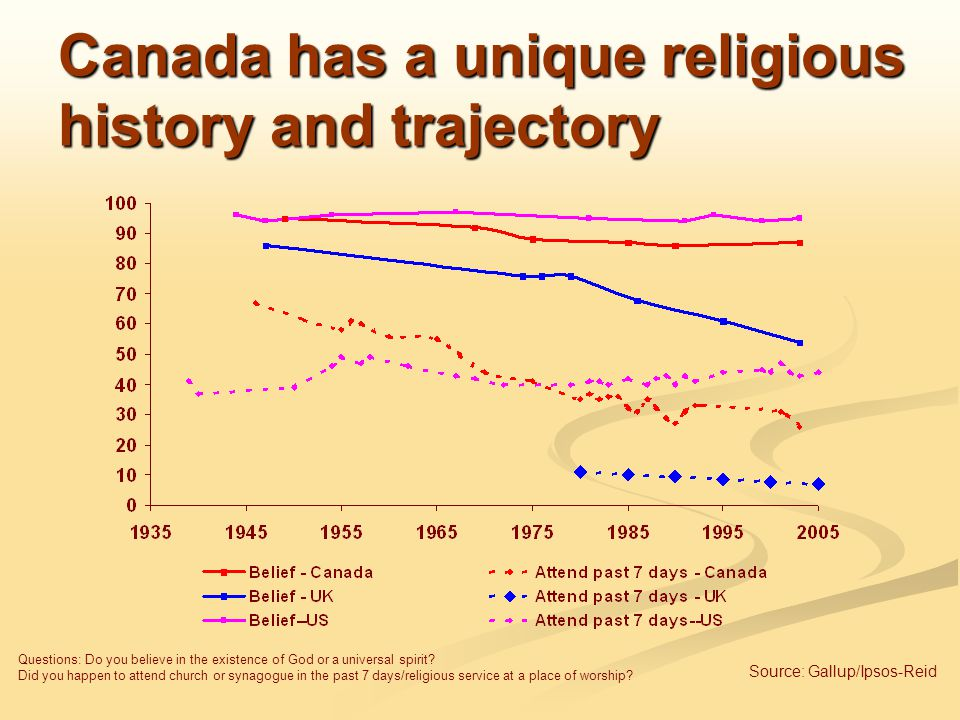 Canada has a unique religious history and trajectory Questions: Do you believe in the existence of God or a universal spirit.