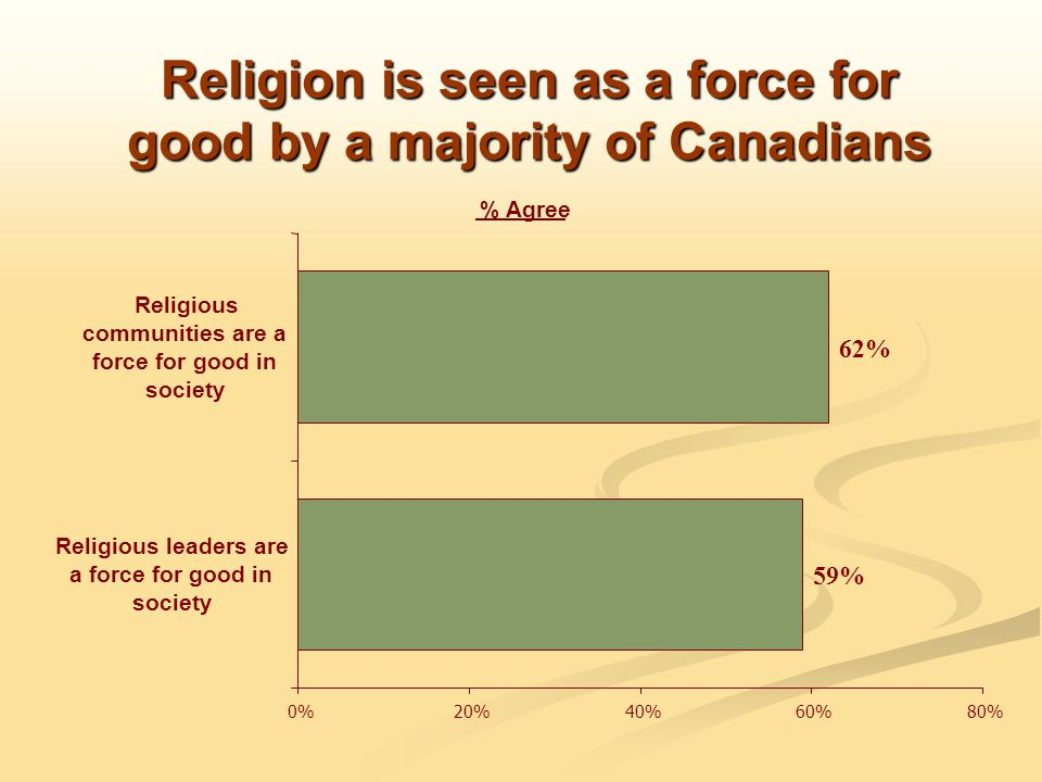 Religion is seen as a force for good by a majority of Canadians % Agree 62% 59% 0%20%40%60%80% Religious communities are a force for good in society Religious leaders are a force for good in society