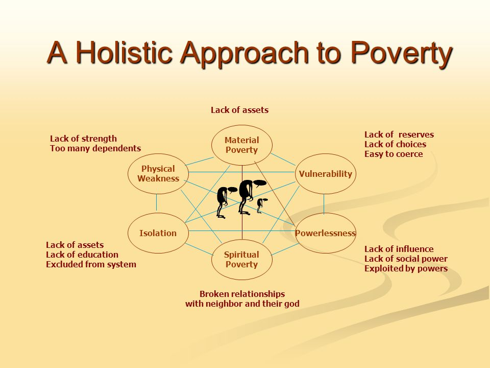 A Holistic Approach to Poverty Material Poverty Physical Weakness Isolation Vulnerability Powerlessness Spiritual Poverty Broken relationships with neighbor and their god Lack of assets Lack of strength Too many dependents Lack of assets Lack of education Excluded from system Lack of reserves Lack of choices Easy to coerce Lack of influence Lack of social power Exploited by powers
