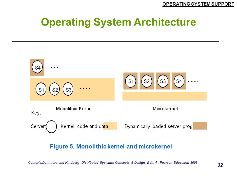 OPERATING SYSTEM SUPPORT 32 Operating System Architecture Figure 5. Monolithic kernel and microkernel Couloris,Dollimore and Kindberg Distributed Syst