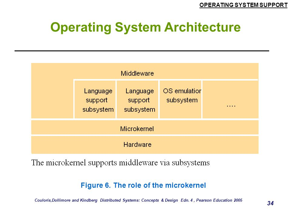 OPERATING SYSTEM SUPPORT 34 Operating System Architecture Figure 6. The role of the microkernel Couloris,Dollimore and Kindberg Distributed Systems: C