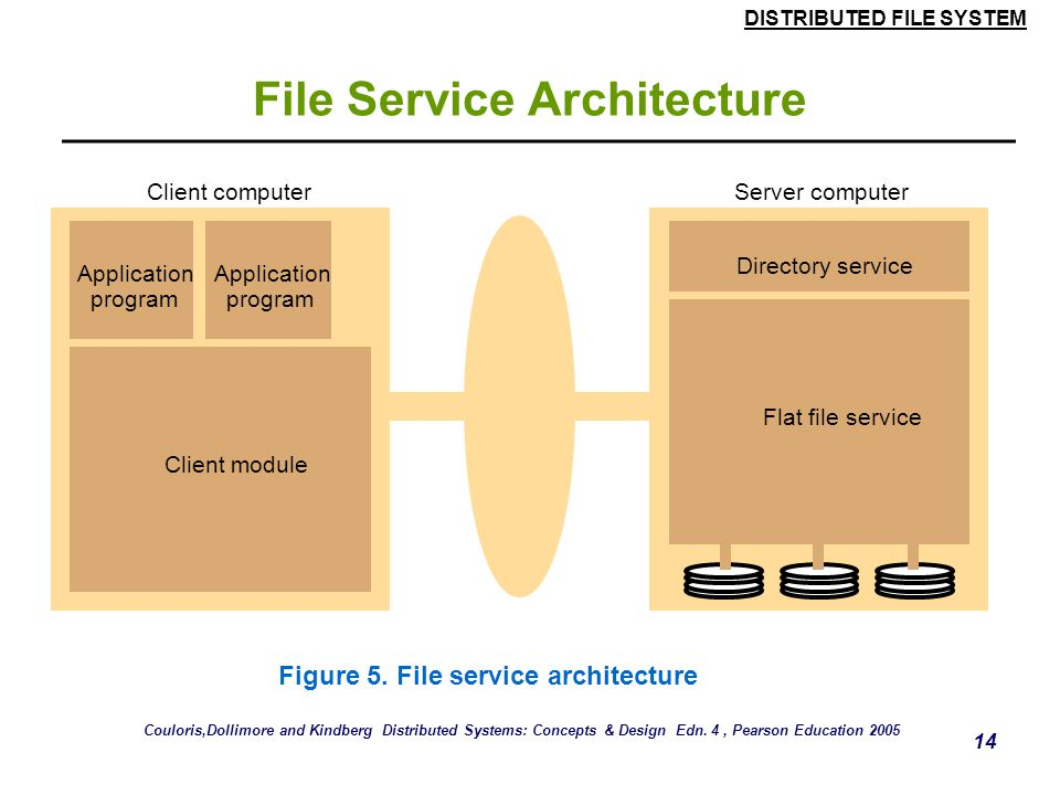 DISTRIBUTED FILE SYSTEM 13 File Service Architecture  An architecture that offers a clear separation of the main concerns in providing access to file
