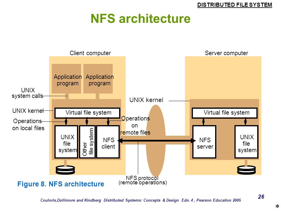 DISTRIBUTED FILE SYSTEM 25 Case Study: Sun NFS  Figure 8 shows the architecture of Sun NFS. Couloris,Dollimore and Kindberg Distributed Systems: Conc